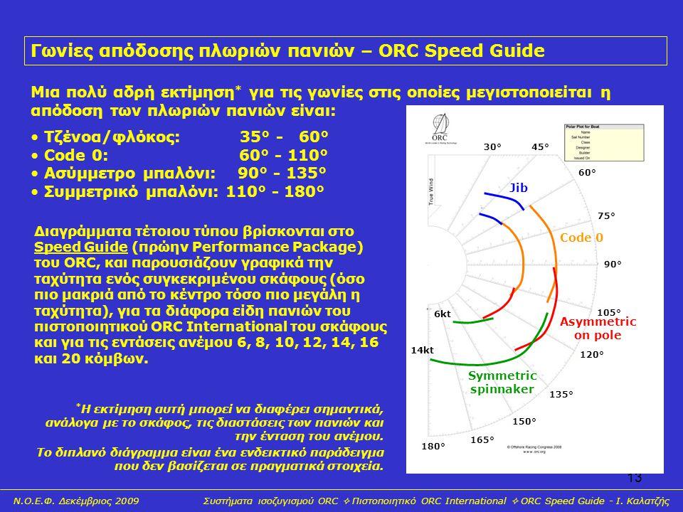 13 30°45° 60° 75° 90° 105° 120° 135° 150° 165° 180° Γωνίες απόδοσης πλωριών πανιών – ORC Speed Guide Μια πολύ αδρή εκτίμηση * για τις γωνίες στις οποί