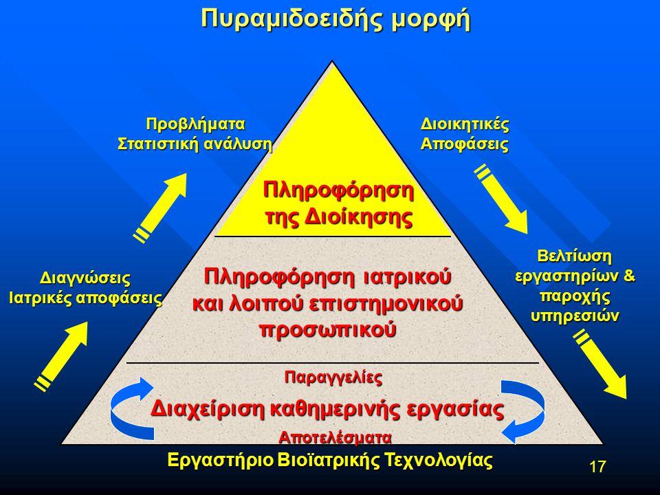 Εργαστήριο Βιοϊατρικής Τεχνολογίας 17 Πυραμιδοειδής μορφή Διαχείριση καθημερινής εργασίας Πληροφόρηση ιατρικού και λοιπού επιστημονικού προσωπικού Παρ
