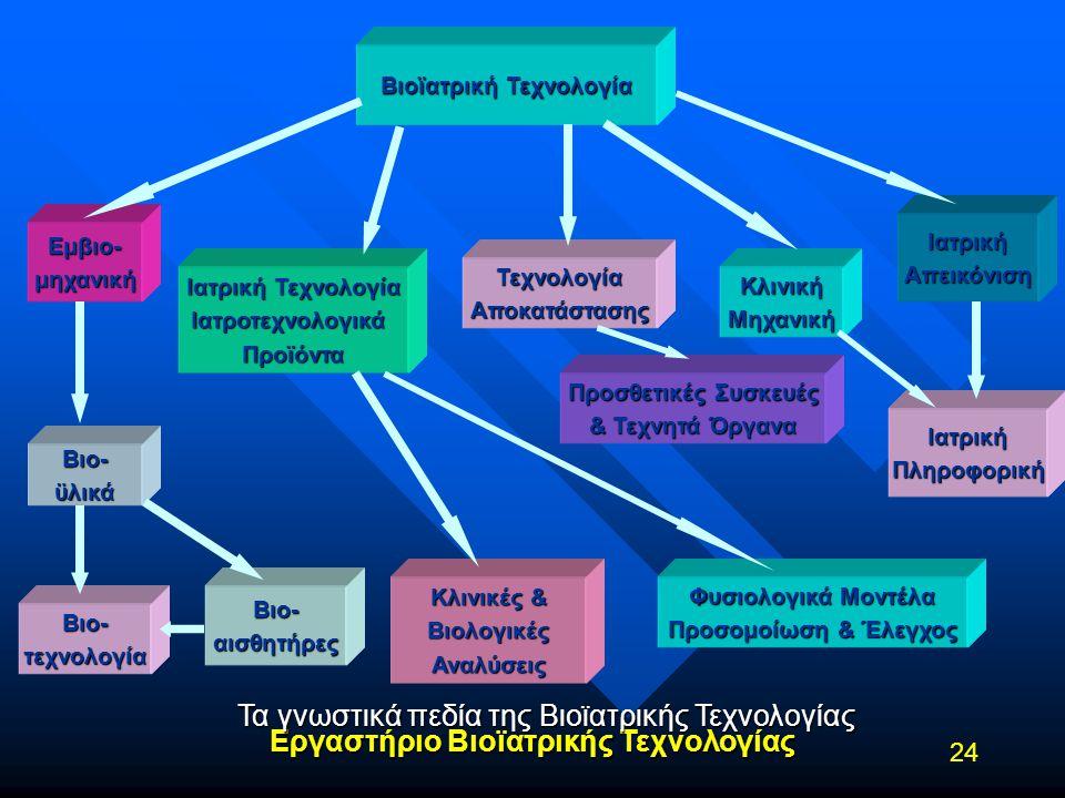 Εργαστήριο Βιοϊατρικής Τεχνολογίας 24 Τα γνωστικά πεδία της Βιοϊατρικής Τεχνολογίας Βιοϊατρική Τεχνολογία Εμβιο-μηχανική Ιατρική Τεχνολογία Ιατροτεχνο