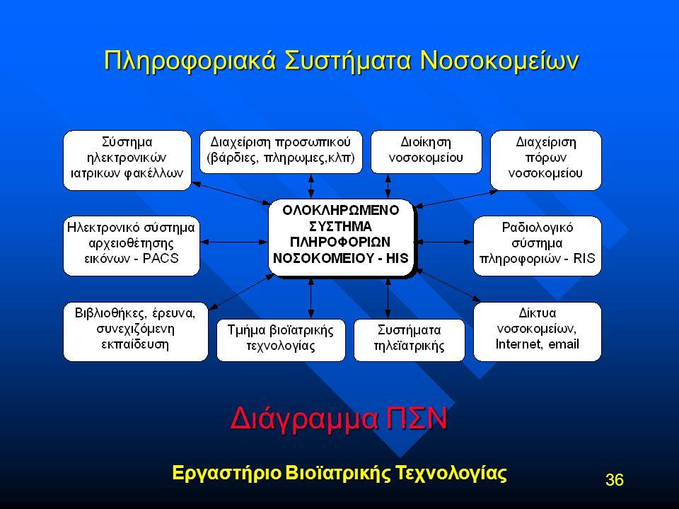 Εργαστήριο Βιοϊατρικής Τεχνολογίας 36 Πληροφοριακά Συστήματα Νοσοκομείων Διάγραμμα ΠΣΝ
