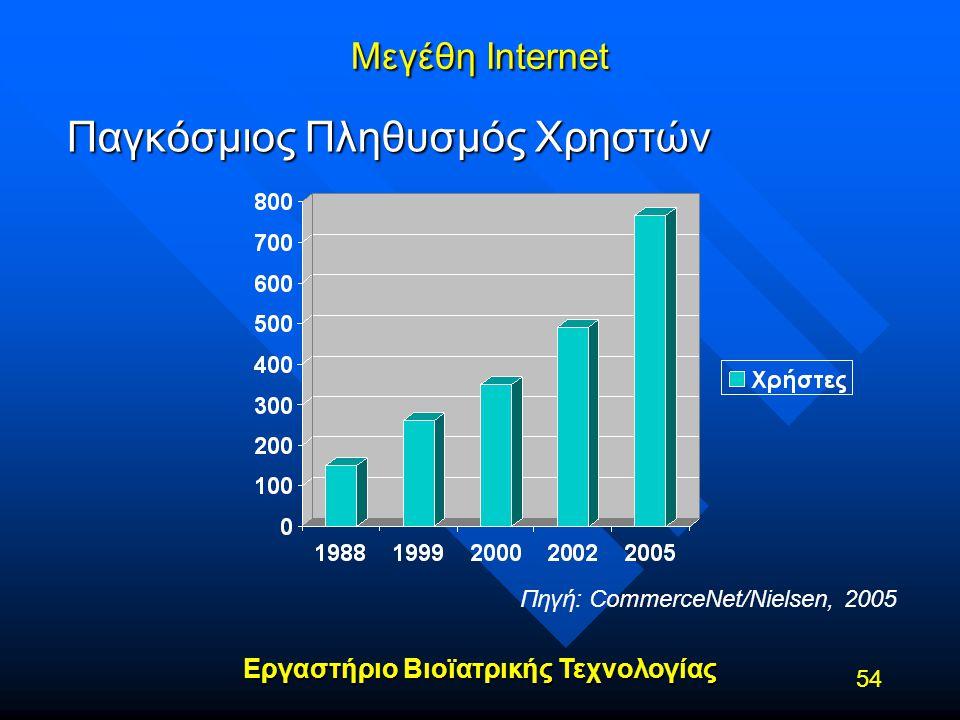 Εργαστήριο Βιοϊατρικής Τεχνολογίας 54 Μεγέθη Internet Παγκόσμιος Πληθυσμός Χρηστών Πηγή: CommerceNet/Nielsen, 2005