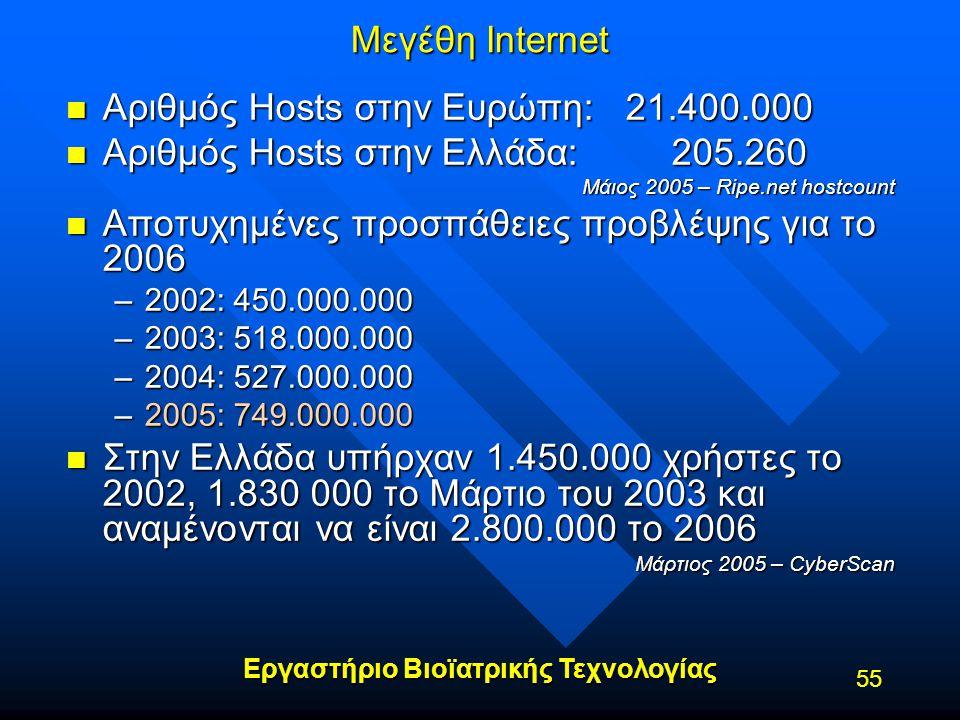 Εργαστήριο Βιοϊατρικής Τεχνολογίας 55 Μεγέθη Internet n Αριθμός Hosts στην Ευρώπη: 21.400.000 n Αριθμός Hosts στην Ελλάδα: 205.260 Μάιος 2005 – Ripe.n