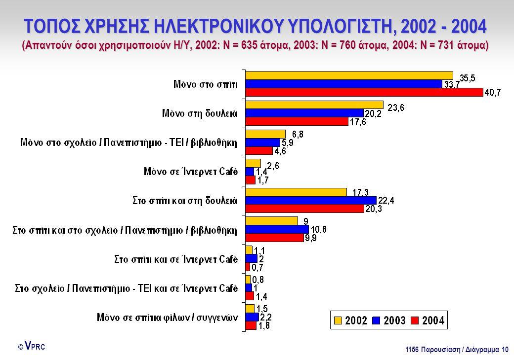1156 Παρουσίαση / Διάγραμμα 10 © V PRC ΤΟΠΟΣ ΧΡΗΣΗΣ ΗΛΕΚΤΡΟΝΙΚΟΥ ΥΠΟΛΟΓΙΣΤΗ, 2002 - 2004 (Απαντούν όσοι χρησιμοποιούν Η/Υ, 2002: Ν = 635 άτομα, 2003: Ν = 760 άτομα, 2004: Ν = 731 άτομα)