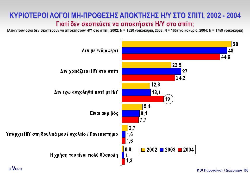 1156 Παρουσίαση / Διάγραμμα 100 © V PRC ΚΥΡΙΟΤΕΡΟΙ ΛΟΓΟΙ ΜΗ-ΠΡΟΘΕΣΗΣ ΑΠΟΚΤΗΣΗΣ Η/Υ ΣΤΟ ΣΠΙΤΙ, 2002 - 2004 Γιατί δεν σκοπεύετε να αποκτήσετε Η/Υ στο σπίτι; (Απαντούν όσοι δεν σκοπεύουν να αποκτήσουν Η/Υ στο σπίτι, 2002: Ν = 1520 νοικοκυριά, 2003: Ν = 1657 νοικοκυριά, 2004: Ν = 1759 νοικοκυριά)