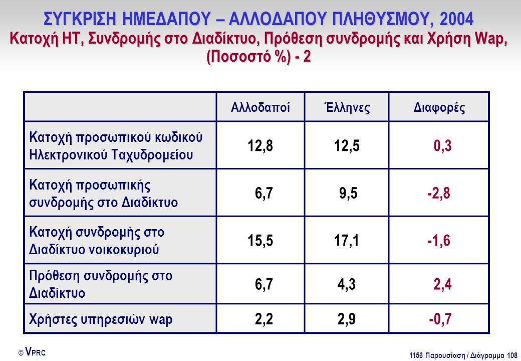 1156 Παρουσίαση / Διάγραμμα 108 © V PRC ΑλλοδαποίΈλληνεςΔιαφορές Κατοχή προσωπικού κωδικού Ηλεκτρονικού Ταχυδρομείου 12,812,5 0,3 Κατοχή προσωπικής συνδρομής στο Διαδίκτυο 6,7 9,5-2,8 Κατοχή συνδρομής στο Διαδίκτυο νοικοκυριού 15,517,1-1,6 Πρόθεση συνδρομής στο Διαδίκτυο 6,74,3 2,4 Χρήστες υπηρεσιών wap 2,22,9 -0,7 ΣΥΓΚΡΙΣΗ ΗΜΕΔΑΠΟΥ – ΑΛΛΟΔΑΠΟΥ ΠΛΗΘΥΣΜΟΥ, 2004 Κατοχή ΗΤ, Συνδρομής στο Διαδίκτυο, Πρόθεση συνδρομής και Χρήση Wap, (Ποσοστό %) - 2