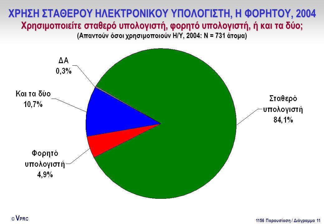 1156 Παρουσίαση / Διάγραμμα 11 © V PRC ΧΡΗΣΗ ΣΤΑΘΕΡΟΥ ΗΛΕΚΤΡΟΝΙΚΟΥ ΥΠΟΛΟΓΙΣΤΗ, Η ΦΟΡΗΤΟΥ, 2004 Χρησιμοποιείτε σταθερό υπολογιστή, φορητό υπολογιστή, ή και τα δύο; (Απαντούν όσοι χρησιμοποιούν Η/Υ, 2004: Ν = 731 άτομα)
