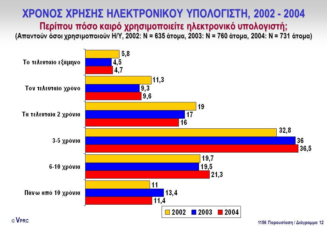 1156 Παρουσίαση / Διάγραμμα 12 © V PRC ΧΡΟΝΟΣ ΧΡΗΣΗΣ ΗΛΕΚΤΡΟΝΙΚΟΥ ΥΠΟΛΟΓΙΣΤΗ, 2002 - 2004 Περίπου πόσο καιρό χρησιμοποιείτε ηλεκτρονικό υπολογιστή; (Απαντούν όσοι χρησιμοποιούν Η/Υ, 2002: Ν = 635 άτομα, 2003: Ν = 760 άτομα, 2004: Ν = 731 άτομα)