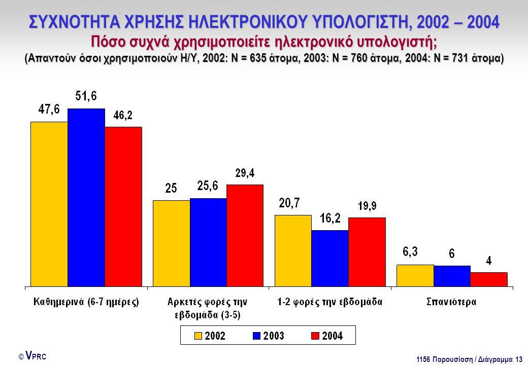 1156 Παρουσίαση / Διάγραμμα 13 © V PRC ΣΥΧΝΟΤΗΤΑ ΧΡΗΣΗΣ ΗΛΕΚΤΡΟΝΙΚΟΥ ΥΠΟΛΟΓΙΣΤΗ, 2002 – 2004 Πόσο συχνά χρησιμοποιείτε ηλεκτρονικό υπολογιστή; (Απαντούν όσοι χρησιμοποιούν Η/Υ, 2002: Ν = 635 άτομα, 2003: Ν = 760 άτομα, 2004: Ν = 731 άτομα)