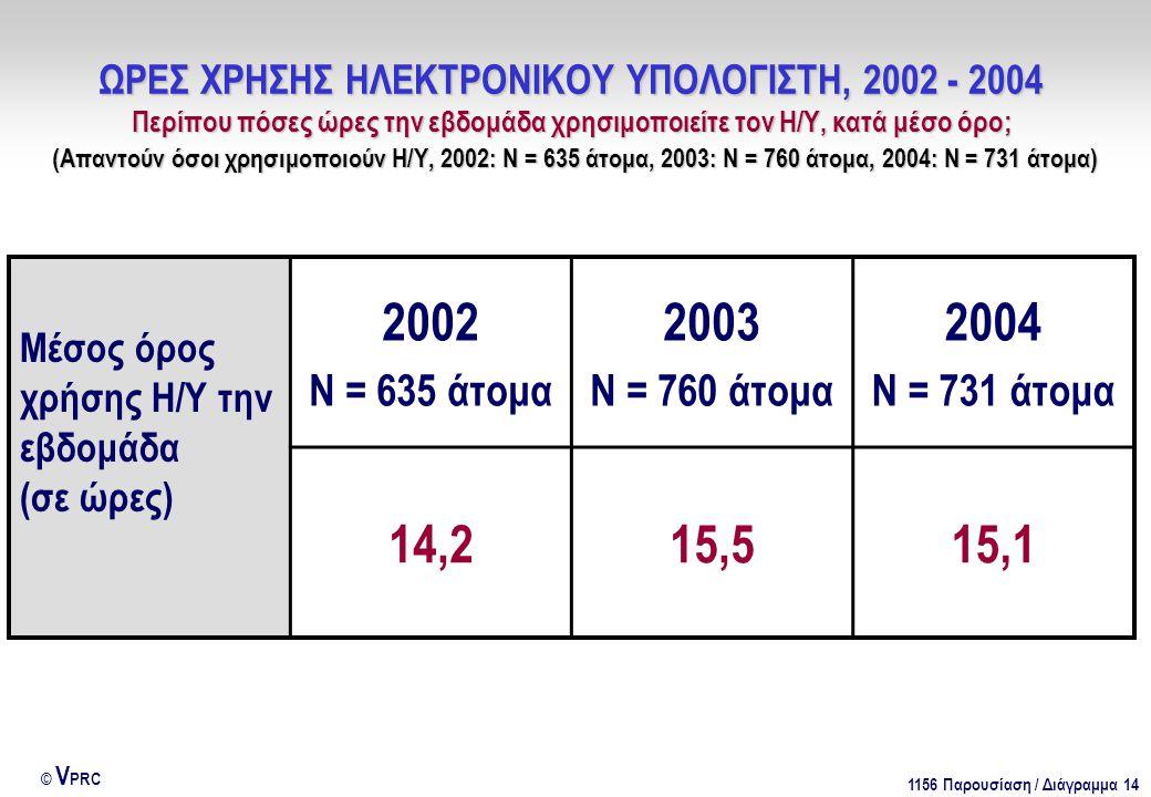 1156 Παρουσίαση / Διάγραμμα 14 © V PRC ΩΡΕΣ ΧΡΗΣΗΣ ΗΛΕΚΤΡΟΝΙΚΟΥ ΥΠΟΛΟΓΙΣΤΗ, 2002 - 2004 Περίπου πόσες ώρες την εβδομάδα χρησιμοποιείτε τον Η/Υ, κατά μέσο όρο; (Απαντούν όσοι χρησιμοποιούν Η/Υ, 2002: Ν = 635 άτομα, 2003: Ν = 760 άτομα, 2004: Ν = 731 άτομα) Μέσος όρος χρήσης Η/Υ την εβδομάδα (σε ώρες) 2002 Ν = 635 άτομα 2003 Ν = 760 άτομα 2004 Ν = 731 άτομα 14,215,515,1