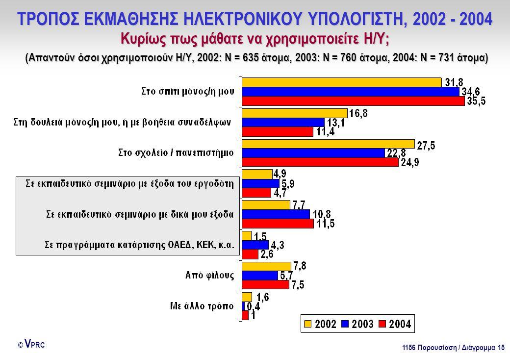 1156 Παρουσίαση / Διάγραμμα 15 © V PRC ΤΡΟΠΟΣ ΕΚΜΑΘΗΣΗΣ ΗΛΕΚΤΡΟΝΙΚΟΥ ΥΠΟΛΟΓΙΣΤΗ, 2002 - 2004 Κυρίως πως μάθατε να χρησιμοποιείτε Η/Υ; (Απαντούν όσοι χρησιμοποιούν Η/Υ, 2002: Ν = 635 άτομα, 2003: Ν = 760 άτομα, 2004: Ν = 731 άτομα)