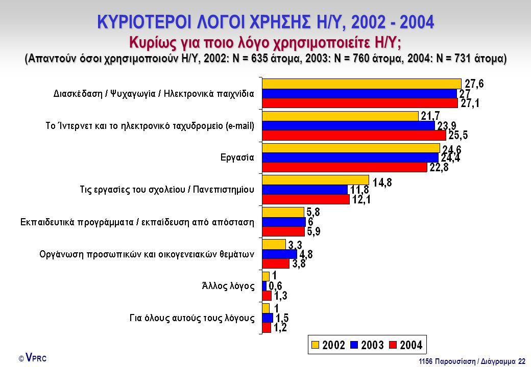 1156 Παρουσίαση / Διάγραμμα 22 © V PRC ΚΥΡΙΟΤΕΡΟΙ ΛΟΓΟΙ ΧΡΗΣΗΣ Η/Υ, 2002 - 2004 Κυρίως για ποιο λόγο χρησιμοποιείτε Η/Υ; (Απαντούν όσοι χρησιμοποιούν Η/Υ, 2002: Ν = 635 άτομα, 2003: Ν = 760 άτομα, 2004: Ν = 731 άτομα)