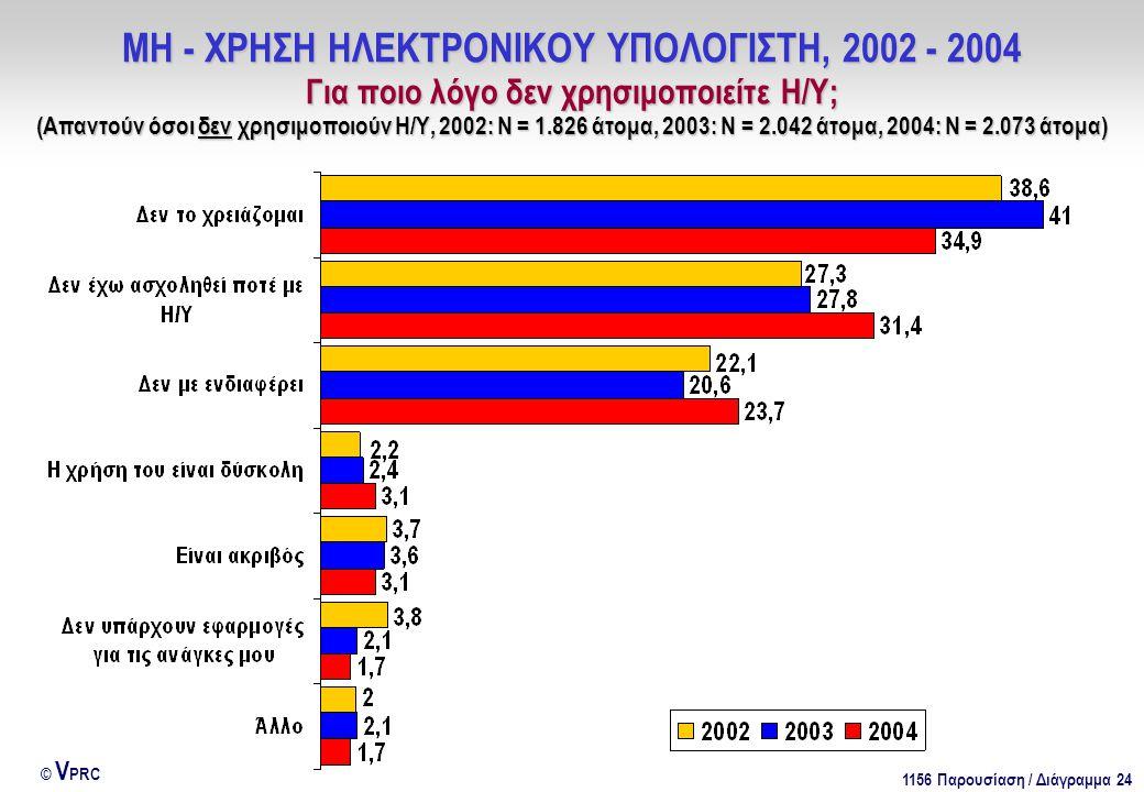 1156 Παρουσίαση / Διάγραμμα 24 © V PRC ΜΗ - ΧΡΗΣΗ ΗΛΕΚΤΡΟΝΙΚΟΥ ΥΠΟΛΟΓΙΣΤΗ, 2002 - 2004 Για ποιο λόγο δεν χρησιμοποιείτε Η/Υ; (Απαντούν όσοι δεν χρησιμοποιούν Η/Υ, 2002: Ν = 1.826 άτομα, 2003: Ν = 2.042 άτομα, 2004: Ν = 2.073 άτομα)