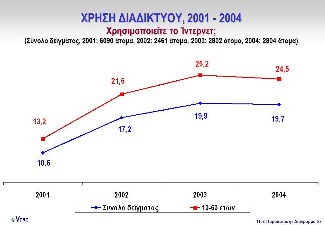 1156 Παρουσίαση / Διάγραμμα 27 © V PRC ΧΡΗΣΗ ΔΙΑΔΙΚΤΥΟΥ, 2001 - 2004 Χρησιμοποιείτε το Ίντερνετ; (Σύνολο δείγματος, 2001: 6090 άτομα, 2002: 2461 άτομα, 2003: 2802 άτομα, 2004: 2804 άτομα)