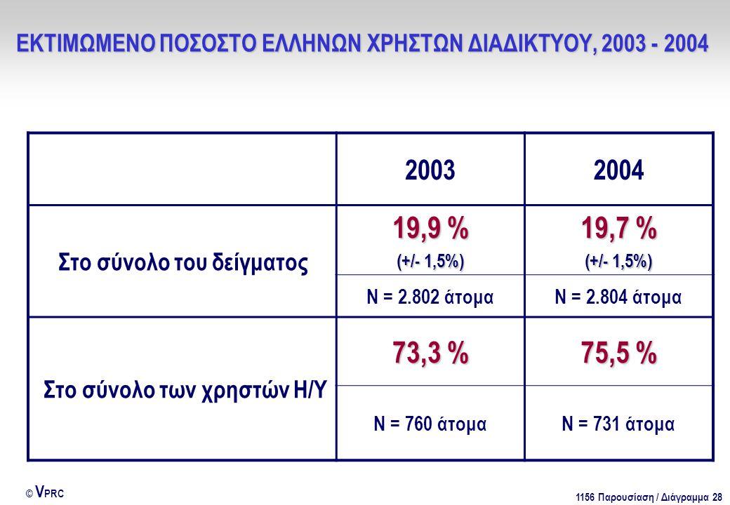 1156 Παρουσίαση / Διάγραμμα 28 © V PRC 20032004 Στο σύνολο του δείγματος 19,9 % (+/- 1,5%) 19,7 % (+/- 1,5%) Ν = 2.802 άτομαΝ = 2.804 άτομα Στο σύνολο των χρηστών Η/Υ 73,3 % 75,5 % Ν = 760 άτομαΝ = 731 άτομα ΕΚΤΙΜΩΜΕΝΟ ΠΟΣΟΣΤΟ ΕΛΛΗΝΩΝ ΧΡΗΣΤΩΝ ΔΙΑΔΙΚΤΥΟΥ, 2003 - 2004