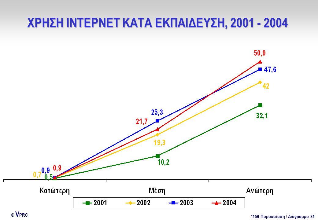 1156 Παρουσίαση / Διάγραμμα 31 © V PRC ΧΡΗΣΗ ΙΝΤΕΡΝΕΤ ΚΑΤΑ ΕΚΠΑΙΔΕΥΣΗ, 2001 - 2004