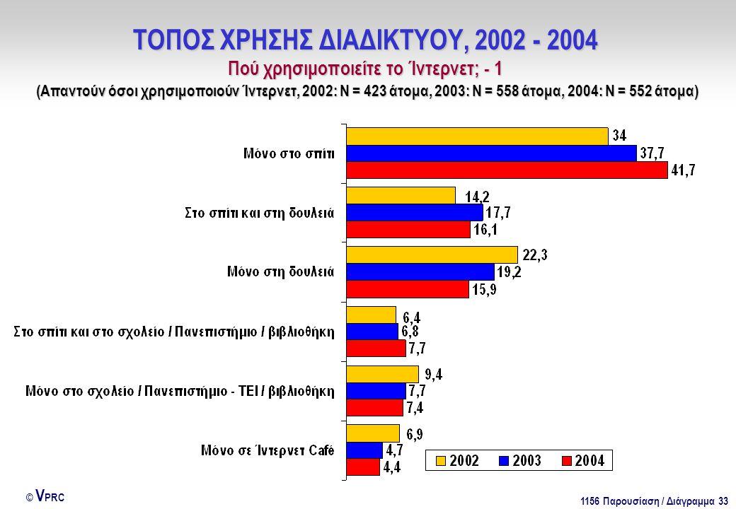 1156 Παρουσίαση / Διάγραμμα 33 © V PRC ΤΟΠΟΣ ΧΡΗΣΗΣ ΔΙΑΔΙΚΤΥΟΥ, 2002 - 2004 Πού χρησιμοποιείτε το Ίντερνετ; - 1 (Απαντούν όσοι χρησιμοποιούν Ίντερνετ, 2002: Ν = 423 άτομα, 2003: Ν = 558 άτομα, 2004: Ν = 552 άτομα)