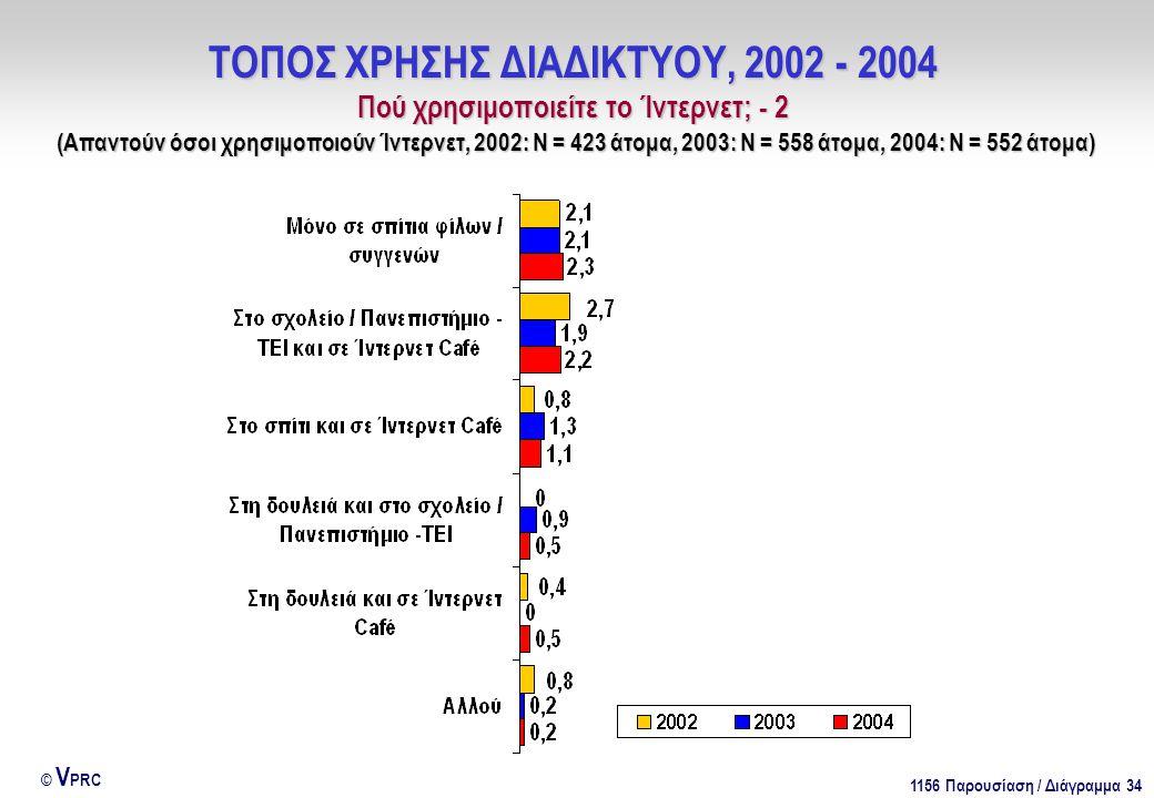 1156 Παρουσίαση / Διάγραμμα 34 © V PRC ΤΟΠΟΣ ΧΡΗΣΗΣ ΔΙΑΔΙΚΤΥΟΥ, 2002 - 2004 Πού χρησιμοποιείτε το Ίντερνετ; - 2 (Απαντούν όσοι χρησιμοποιούν Ίντερνετ, 2002: Ν = 423 άτομα, 2003: Ν = 558 άτομα, 2004: Ν = 552 άτομα)