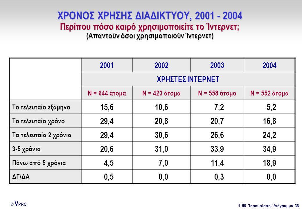 1156 Παρουσίαση / Διάγραμμα 36 © V PRC ΧΡΟΝΟΣ ΧΡΗΣΗΣ ΔΙΑΔΙΚΤΥΟΥ, 2001 - 2004 Περίπου πόσο καιρό χρησιμοποιείτε το Ίντερνετ; (Απαντούν όσοι χρησιμοποιούν Ίντερνετ) 2001200220032004 ΧΡΗΣΤΕΣ ΙΝΤΕΡΝΕΤ Ν = 644 άτομαΝ = 423 άτομαΝ = 558 άτομαΝ = 552 άτομα Το τελευταίο εξάμηνο 15,610,6 7,2 5,2 Το τελευταίο χρόνο 29,420,820,716,8 Τα τελευταία 2 χρόνια 29,430,626,624,2 3-5 χρόνια 20,631,033,934,9 Πάνω από 5 χρόνια 4,5 7,011,418,9 ΔΓ/ΔΑ 0,5 0,0 0,3 0,0