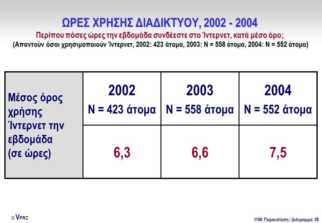 1156 Παρουσίαση / Διάγραμμα 38 © V PRC ΩΡΕΣ ΧΡΗΣΗΣ ΔΙΑΔΙΚΤΥΟΥ, 2002 - 2004 Περίπου πόσες ώρες την εβδομάδα συνδέεστε στο Ίντερνετ, κατά μέσο όρο; (Απαντούν όσοι χρησιμοποιούν Ίντερνετ, 2002: 423 άτομα, 2003: Ν = 558 άτομα, 2004: Ν = 552 άτομα) Μέσος όρος χρήσης Ίντερνετ την εβδομάδα (σε ώρες) 2002 Ν = 423 άτομα 2003 Ν = 558 άτομα 2004 Ν = 552 άτομα 6,36,67,5
