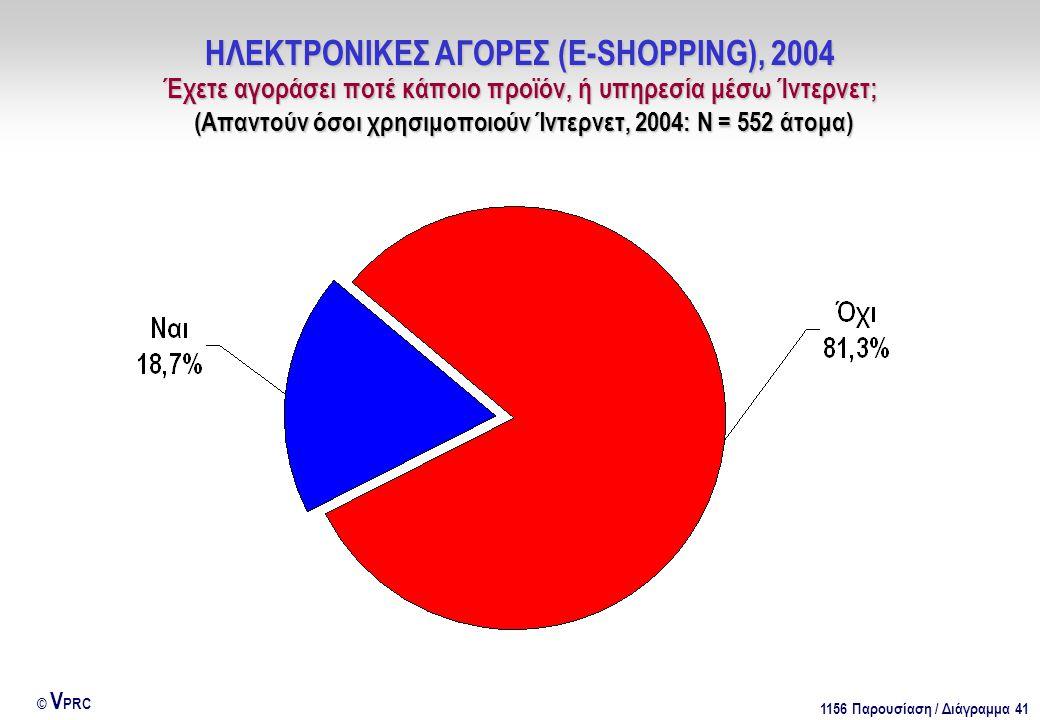 1156 Παρουσίαση / Διάγραμμα 41 © V PRC ΗΛΕΚΤΡΟΝΙΚΕΣ ΑΓΟΡΕΣ (E-SHOPPING), 2004 Έχετε αγοράσει ποτέ κάποιο προϊόν, ή υπηρεσία μέσω Ίντερνετ; (Απαντούν όσοι χρησιμοποιούν Ίντερνετ, 2004: Ν = 552 άτομα)