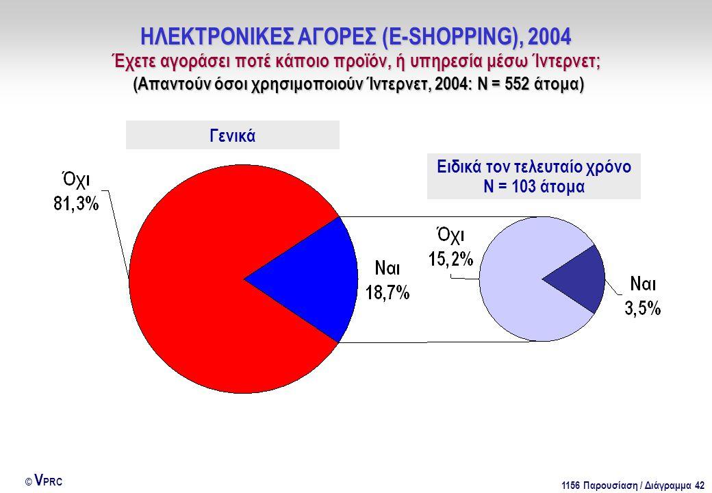 1156 Παρουσίαση / Διάγραμμα 42 © V PRC ΗΛΕΚΤΡΟΝΙΚΕΣ ΑΓΟΡΕΣ (E-SHOPPING), 2004 Έχετε αγοράσει ποτέ κάποιο προϊόν, ή υπηρεσία μέσω Ίντερνετ; (Απαντούν όσοι χρησιμοποιούν Ίντερνετ, 2004: Ν = 552 άτομα) Ειδικά τον τελευταίο χρόνο Ν = 103 άτομα Γενικά