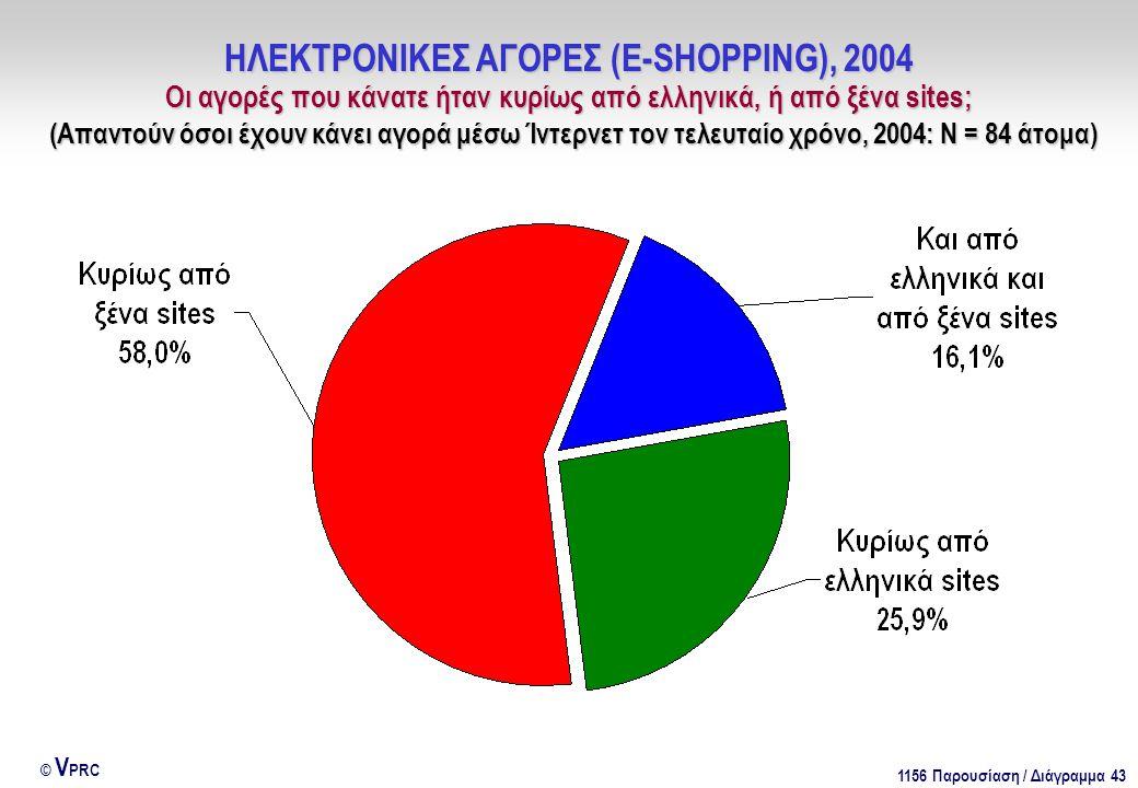 1156 Παρουσίαση / Διάγραμμα 43 © V PRC ΗΛΕΚΤΡΟΝΙΚΕΣ ΑΓΟΡΕΣ (E-SHOPPING), 2004 Οι αγορές που κάνατε ήταν κυρίως από ελληνικά, ή από ξένα sites; (Απαντούν όσοι έχουν κάνει αγορά μέσω Ίντερνετ τον τελευταίο χρόνο, 2004: Ν = 84 άτομα)