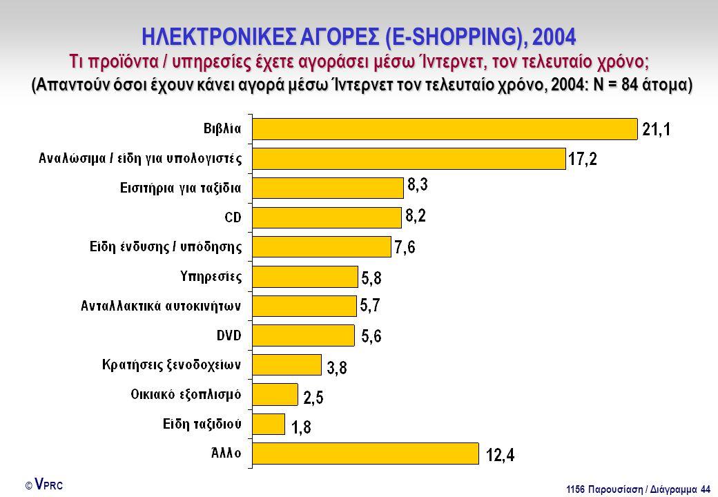 1156 Παρουσίαση / Διάγραμμα 44 © V PRC ΗΛΕΚΤΡΟΝΙΚΕΣ ΑΓΟΡΕΣ (E-SHOPPING), 2004 Τι προϊόντα / υπηρεσίες έχετε αγοράσει μέσω Ίντερνετ, τον τελευταίο χρόνο; (Απαντούν όσοι έχουν κάνει αγορά μέσω Ίντερνετ τον τελευταίο χρόνο, 2004: Ν = 84 άτομα)