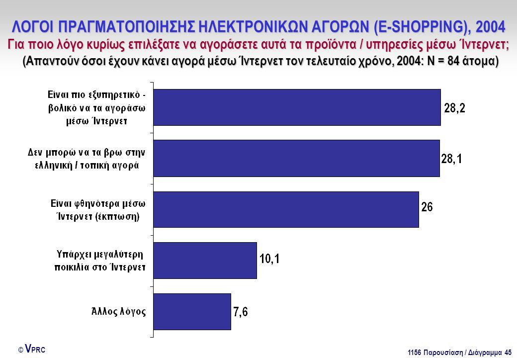 1156 Παρουσίαση / Διάγραμμα 45 © V PRC ΛΟΓΟΙ ΠΡΑΓΜΑΤΟΠΟΙΗΣΗΣ ΗΛΕΚΤΡΟΝΙΚΩΝ ΑΓΟΡΩΝ (E-SHOPPING), 2004 Για ποιο λόγο κυρίως επιλέξατε να αγοράσετε αυτά τα προϊόντα / υπηρεσίες μέσω Ίντερνετ; (Απαντούν όσοι έχουν κάνει αγορά μέσω Ίντερνετ τον τελευταίο χρόνο, 2004: Ν = 84 άτομα)