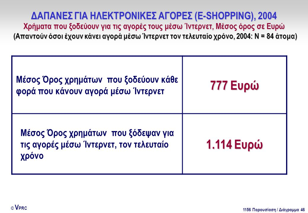 1156 Παρουσίαση / Διάγραμμα 46 © V PRC Μέσος Όρος χρημάτων που ξοδεύουν κάθε φορά που κάνουν αγορά μέσω Ίντερνετ 777 Ευρώ Μέσος Όρος χρημάτων που ξόδεψαν για τις αγορές μέσω Ίντερνετ, τον τελευταίο χρόνο 1.114 Ευρώ ΔΑΠΑΝΕΣ ΓΙΑ ΗΛΕΚΤΡΟΝΙΚΕΣ ΑΓΟΡΕΣ (E-SHOPPING), 2004 Χρήματα που ξοδεύουν για τις αγορές τους μέσω Ίντερνετ, Μέσος όρος σε Ευρώ (Απαντούν όσοι έχουν κάνει αγορά μέσω Ίντερνετ τον τελευταίο χρόνο, 2004: Ν = 84 άτομα)