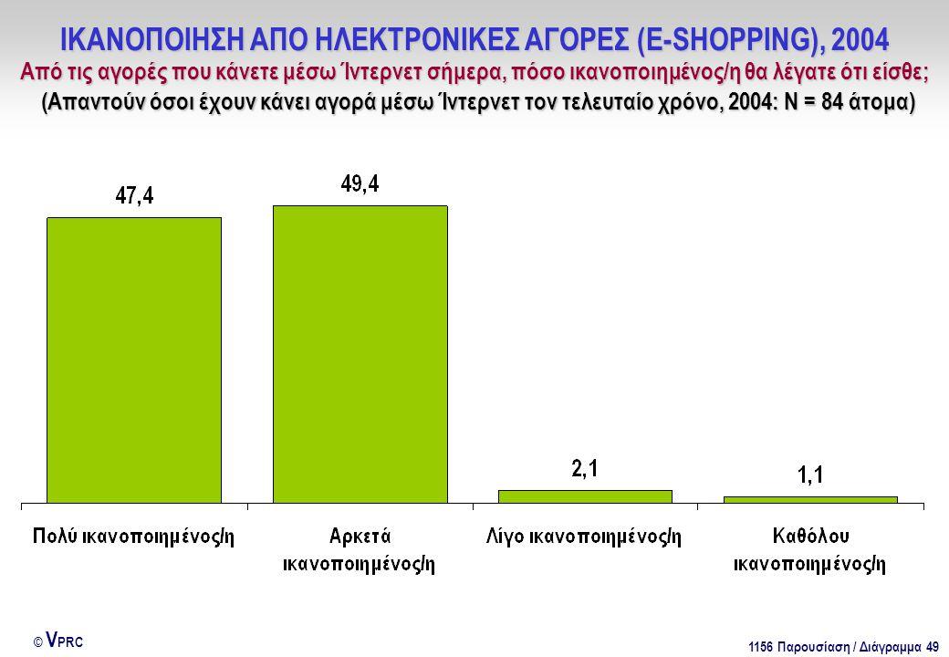 1156 Παρουσίαση / Διάγραμμα 49 © V PRC ΙΚΑΝΟΠΟΙΗΣΗ ΑΠΟ ΗΛΕΚΤΡΟΝΙΚΕΣ ΑΓΟΡΕΣ (E-SHOPPING), 2004 Από τις αγορές που κάνετε μέσω Ίντερνετ σήμερα, πόσο ικανοποιημένος/η θα λέγατε ότι είσθε; (Απαντούν όσοι έχουν κάνει αγορά μέσω Ίντερνετ τον τελευταίο χρόνο, 2004: Ν = 84 άτομα)