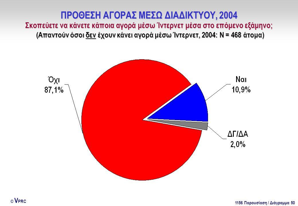 1156 Παρουσίαση / Διάγραμμα 50 © V PRC ΠΡΟΘΕΣΗ ΑΓΟΡΑΣ ΜΕΣΩ ΔΙΑΔΙΚΤΥΟΥ, 2004 Σκοπεύετε να κάνετε κάποια αγορά μέσω Ίντερνετ μέσα στο επόμενο εξάμηνο; (Απαντούν όσοι δεν έχουν κάνει αγορά μέσω Ίντερνετ, 2004: Ν = 468 άτομα)
