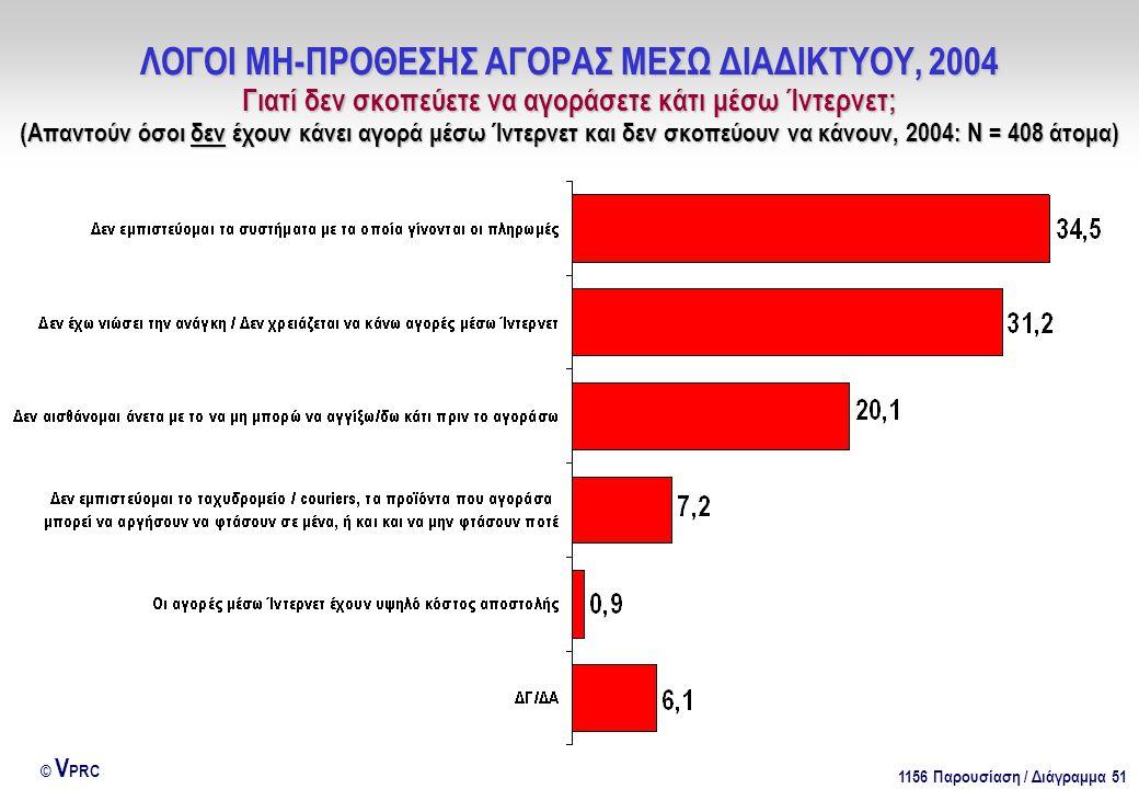 1156 Παρουσίαση / Διάγραμμα 51 © V PRC ΛΟΓΟΙ ΜΗ-ΠΡΟΘΕΣΗΣ ΑΓΟΡΑΣ ΜΕΣΩ ΔΙΑΔΙΚΤΥΟΥ, 2004 Γιατί δεν σκοπεύετε να αγοράσετε κάτι μέσω Ίντερνετ; (Απαντούν όσοι δεν έχουν κάνει αγορά μέσω Ίντερνετ και δεν σκοπεύουν να κάνουν, 2004: Ν = 408 άτομα)