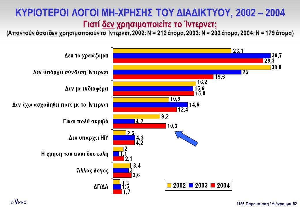1156 Παρουσίαση / Διάγραμμα 52 © V PRC ΚΥΡΙΟΤΕΡΟΙ ΛΟΓΟΙ ΜΗ-ΧΡΗΣΗΣ ΤΟΥ ΔΙΑΔΙΚΤΥΟΥ, 2002 – 2004 Γιατί δεν χρησιμοποιείτε το Ίντερνετ; (Απαντούν όσοι δεν χρησιμοποιούν το Ίντερνετ, 2002: Ν = 212 άτομα, 2003: Ν = 203 άτομα, 2004: Ν = 179 άτομα)