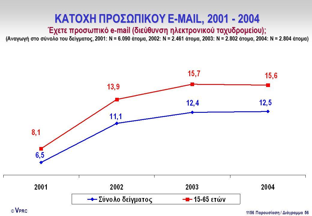 1156 Παρουσίαση / Διάγραμμα 56 © V PRC ΚΑΤΟΧΗ ΠΡΟΣΩΠΙΚΟΥ E-MAIL, 2001 - 2004 Έχετε προσωπικό e-mail (διεύθυνση ηλεκτρονικού ταχυδρομείου); (Αναγωγή στο σύνολο του δείγματος, 2001: Ν = 6.090 άτομα, 2002: Ν = 2.461 άτομα, 2003: Ν = 2.802 άτομα, 2004: Ν = 2.804 άτομα)