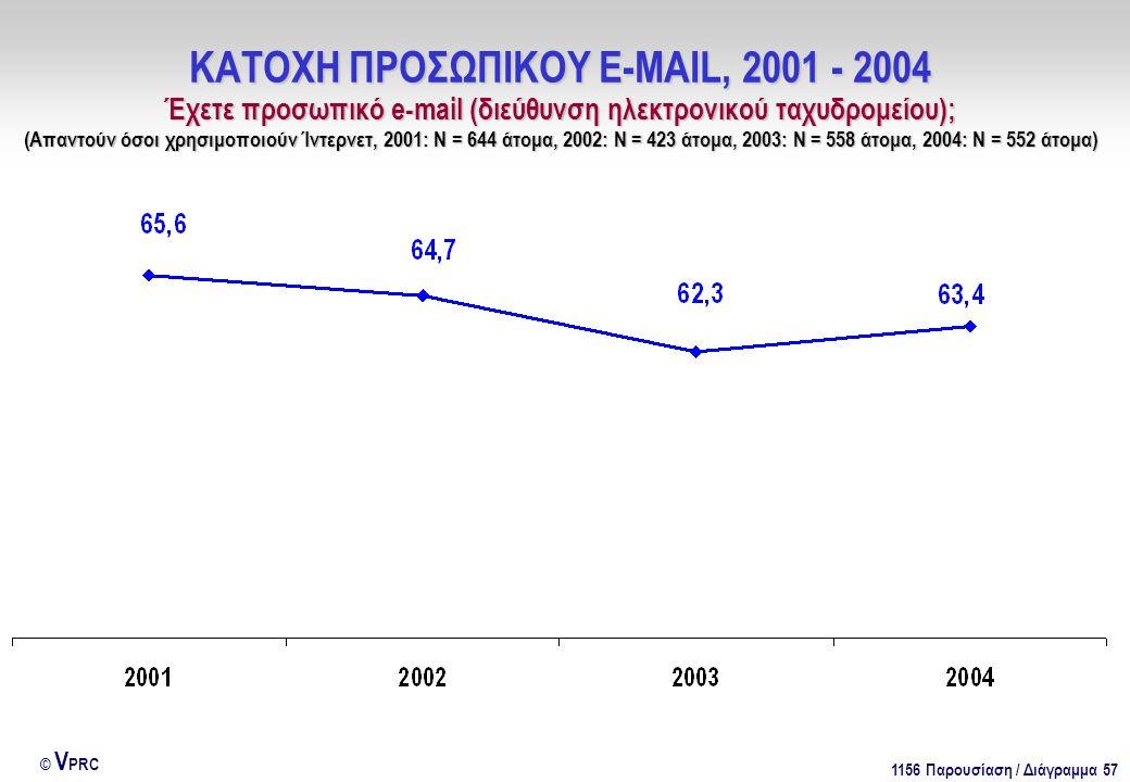 1156 Παρουσίαση / Διάγραμμα 57 © V PRC ΚΑΤΟΧΗ ΠΡΟΣΩΠΙΚΟΥ E-MAIL, 2001 - 2004 Έχετε προσωπικό e-mail (διεύθυνση ηλεκτρονικού ταχυδρομείου); (Απαντούν όσοι χρησιμοποιούν Ίντερνετ, 2001: Ν = 644 άτομα, 2002: Ν = 423 άτομα, 2003: Ν = 558 άτομα, 2004: Ν = 552 άτομα)