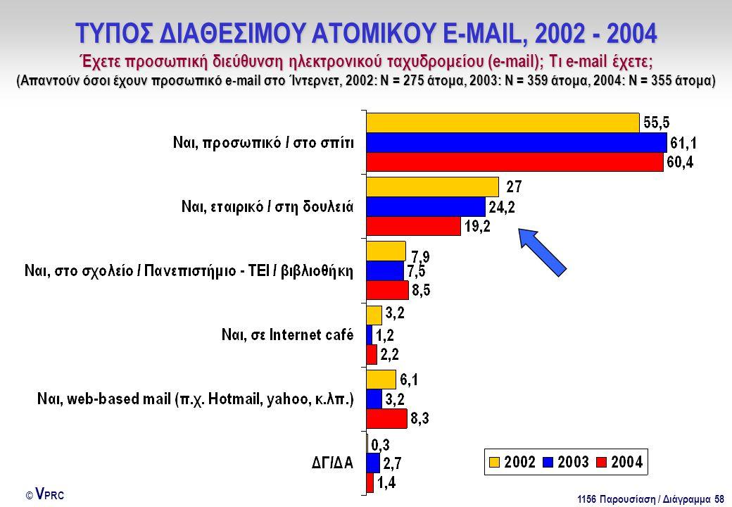1156 Παρουσίαση / Διάγραμμα 58 © V PRC ΤΥΠΟΣ ΔΙΑΘΕΣΙΜΟΥ ΑΤΟΜΙΚΟΥ E-MAIL, 2002 - 2004 Έχετε προσωπική διεύθυνση ηλεκτρονικού ταχυδρομείου (e-mail); Τι e-mail έχετε; (Απαντούν όσοι έχουν προσωπικό e-mail στο Ίντερνετ, 2002: Ν = 275 άτομα, 2003: Ν = 359 άτομα, 2004: Ν = 355 άτομα)