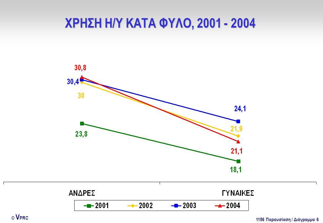 1156 Παρουσίαση / Διάγραμμα 7 © V PRC ΧΡΗΣΗ Η/Υ ΚΑΤΑ ΗΛΙΚΙΑΚΗ ΚΑΤΗΓΟΡΙΑ, 2001 - 2004
