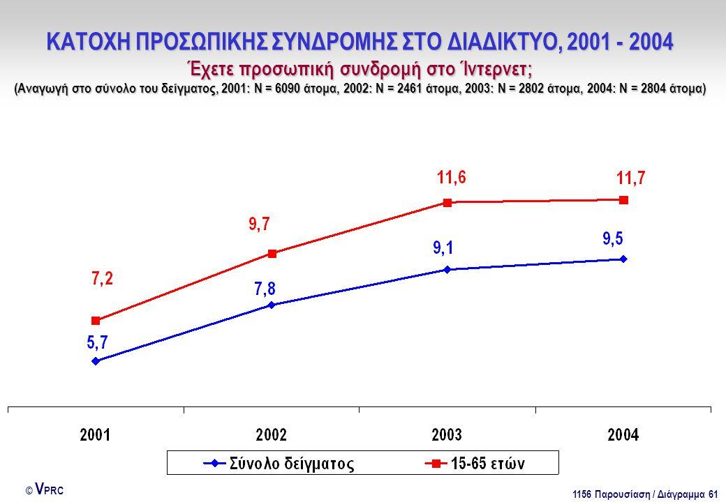1156 Παρουσίαση / Διάγραμμα 61 © V PRC ΚΑΤΟΧΗ ΠΡΟΣΩΠΙΚΗΣ ΣΥΝΔΡΟΜΗΣ ΣΤΟ ΔΙΑΔΙΚΤΥΟ, 2001 - 2004 Έχετε προσωπική συνδρομή στο Ίντερνετ; (Αναγωγή στο σύνολο του δείγματος, 2001: Ν = 6090 άτομα, 2002: Ν = 2461 άτομα, 2003: Ν = 2802 άτομα, 2004: Ν = 2804 άτομα)