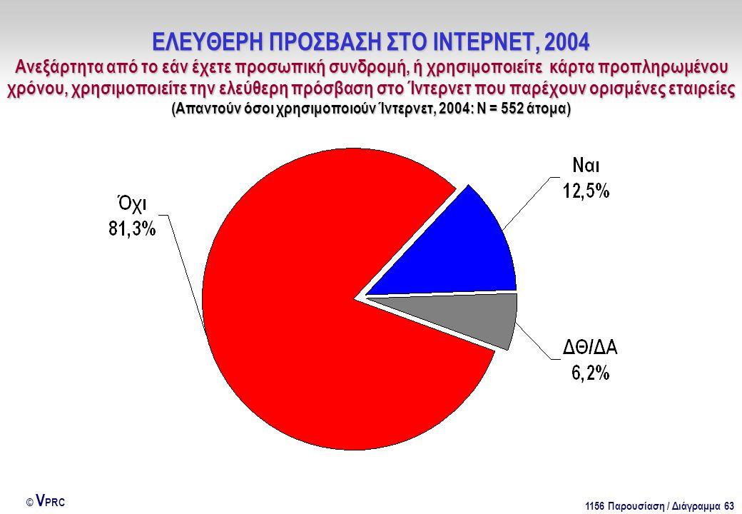 1156 Παρουσίαση / Διάγραμμα 63 © V PRC ΕΛΕΥΘΕΡΗ ΠΡΟΣΒΑΣΗ ΣΤΟ ΙΝΤΕΡΝΕΤ, 2004 Ανεξάρτητα από το εάν έχετε προσωπική συνδρομή, ή χρησιμοποιείτε κάρτα προπληρωμένου χρόνου, χρησιμοποιείτε την ελεύθερη πρόσβαση στο Ίντερνετ που παρέχουν ορισμένες εταιρείες (Απαντούν όσοι χρησιμοποιούν Ίντερνετ, 2004: Ν = 552 άτομα)