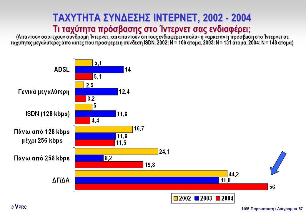 1156 Παρουσίαση / Διάγραμμα 67 © V PRC ΤΑΧΥΤΗΤΑ ΣΥΝΔΕΣΗΣ ΙΝΤΕΡΝΕΤ, 2002 - 2004 Τι ταχύτητα πρόσβασης στο Ίντερνετ σας ενδιαφέρει; (Απαντούν όσοι έχουν συνδρομή Ίντερνετ, και απαντούν ότι τους ενδιαφέρει «πολύ» ή «αρκετά» η πρόσβαση στο Ίντερνετ σε ταχύτητες μεγαλύτερες από αυτές που προσφέρει η σύνδεση ISDN, 2002: Ν = 106 άτομα, 2003: Ν = 131 άτομα, 2004: Ν = 148 άτομα)
