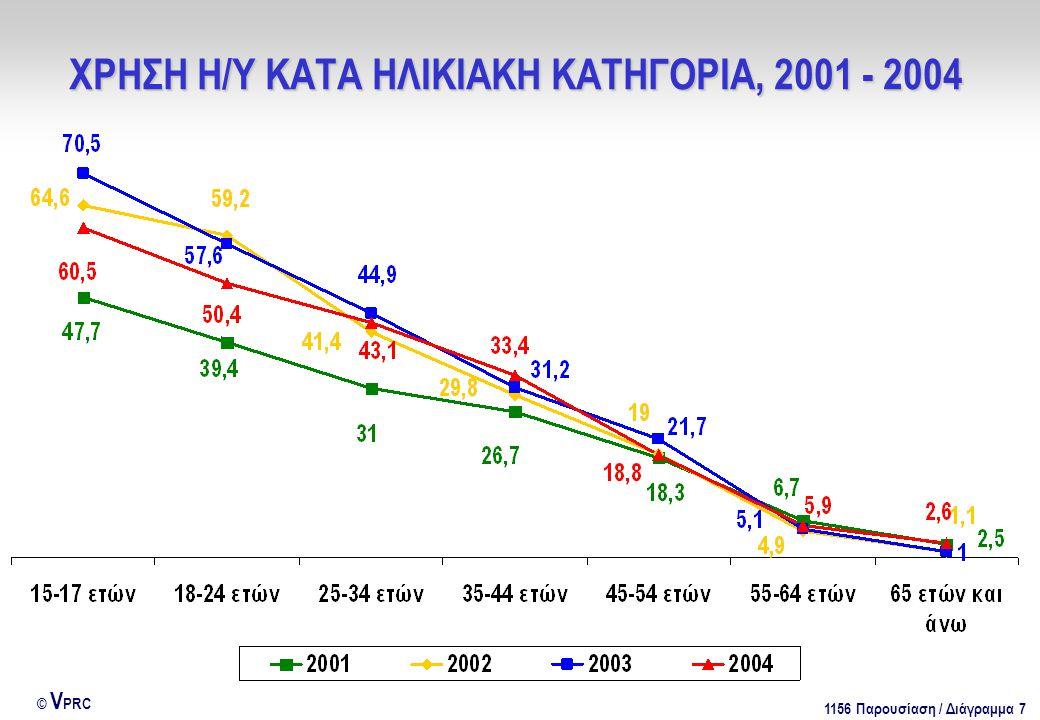 1156 Παρουσίαση / Διάγραμμα 88 © V PRC ΔΕΙΚΤΗΣ ΧΡΗΣΗΣ ΝΕΩΝ ΤΕΧΝΟΛΟΓΙΩΝ, 2001 - 2004