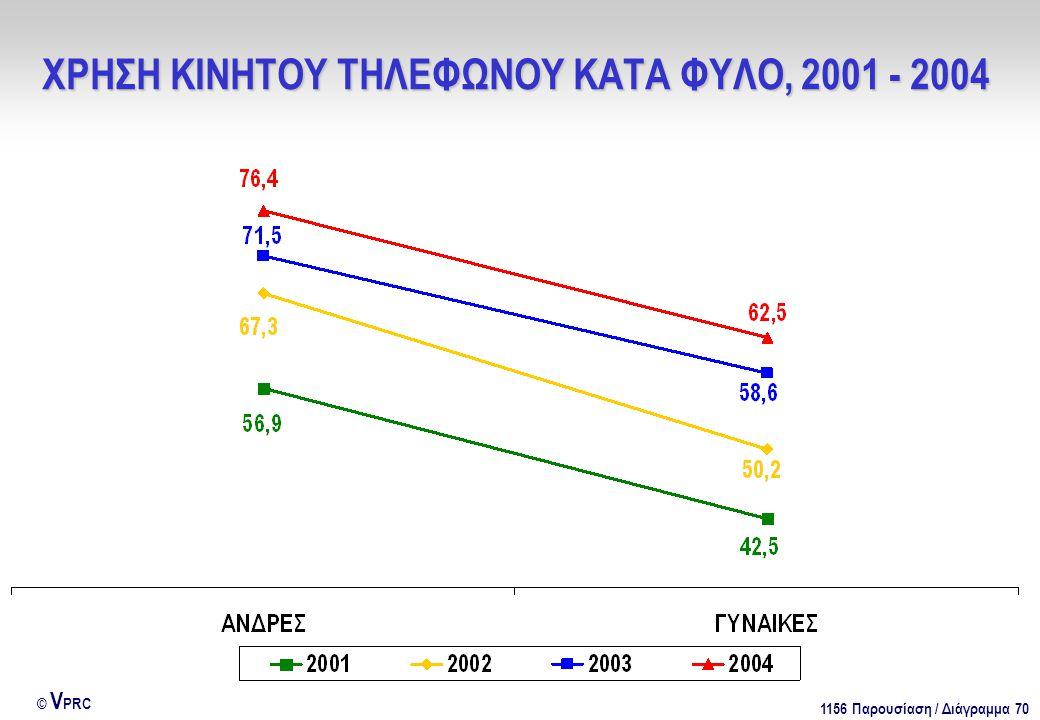 1156 Παρουσίαση / Διάγραμμα 70 © V PRC ΧΡΗΣΗ ΚΙΝΗΤΟΥ ΤΗΛΕΦΩΝΟΥ ΚΑΤΑ ΦΥΛΟ, 2001 - 2004