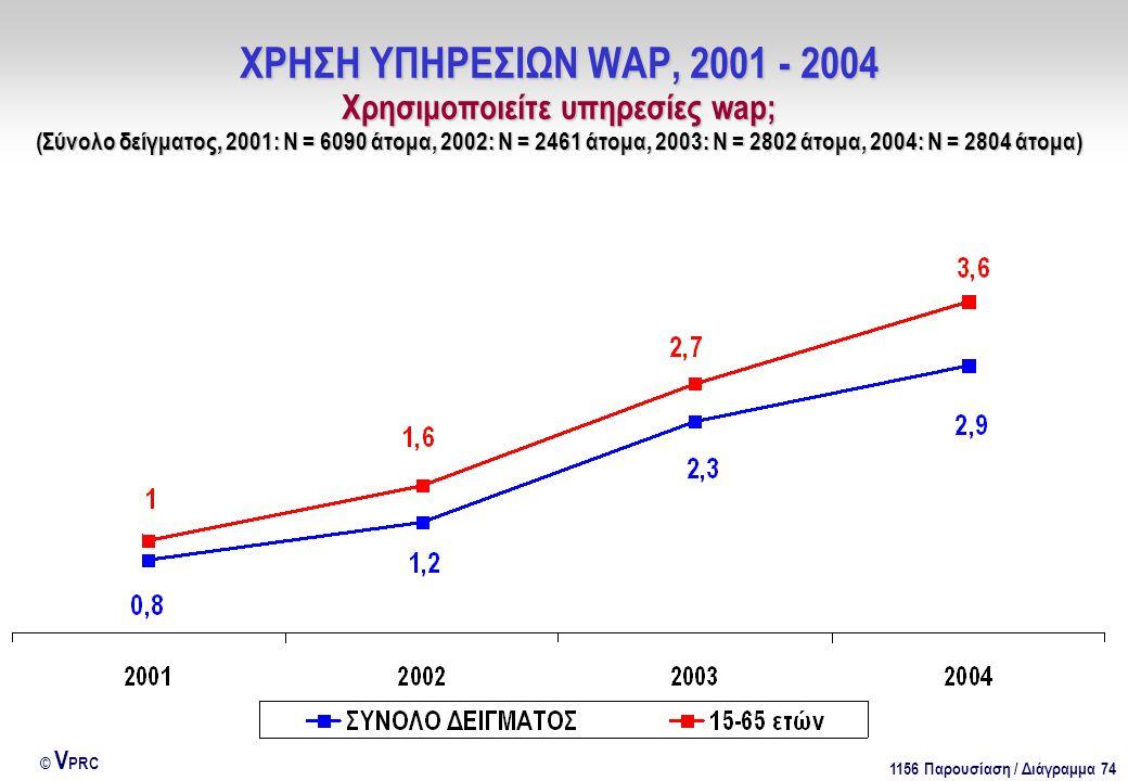 1156 Παρουσίαση / Διάγραμμα 74 © V PRC ΧΡΗΣΗ ΥΠΗΡΕΣΙΩΝ WAP, 2001 - 2004 Χρησιμοποιείτε υπηρεσίες wap; (Σύνολο δείγματος, 2001: Ν = 6090 άτομα, 2002: Ν = 2461 άτομα, 2003: Ν = 2802 άτομα, 2004: Ν = 2804 άτομα)
