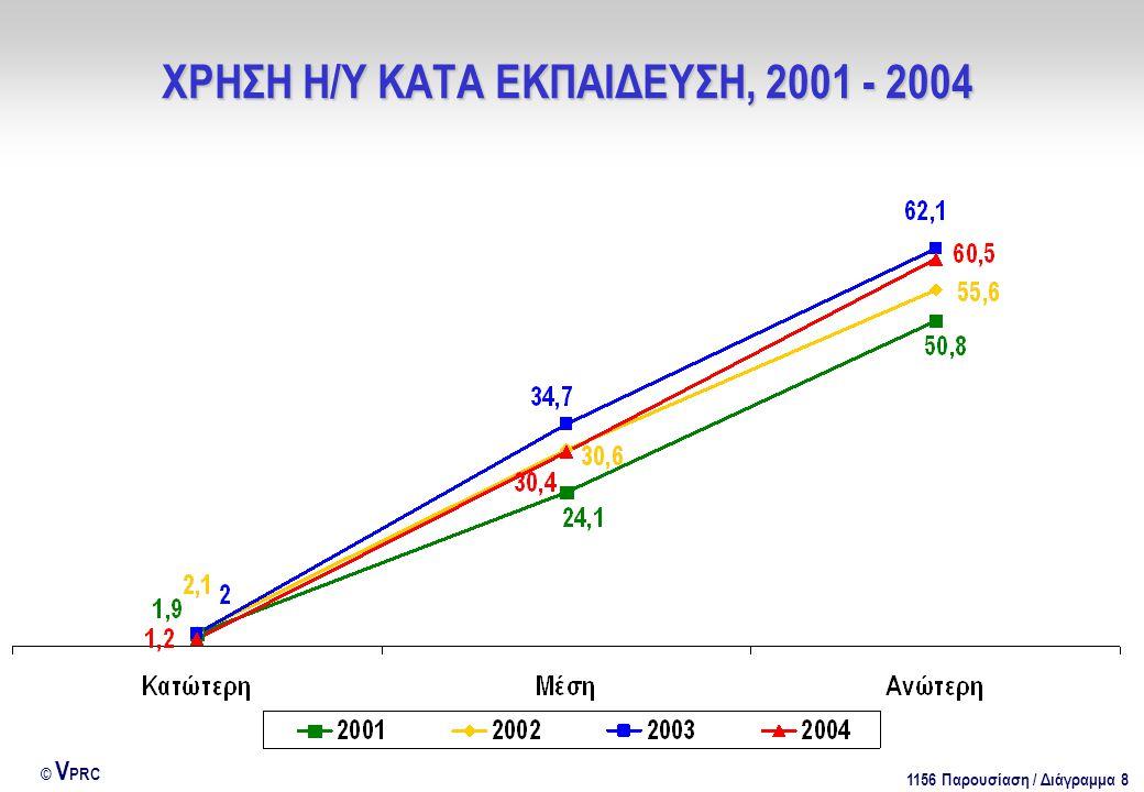 1156 Παρουσίαση / Διάγραμμα 39 © V PRC ΚΥΡΙΟΤΕΡΟΙ ΛΟΓΟΙ ΧΡΗΣΗΣ ΤΟΥ ΔΙΑΔΙΚΤΥΟΥ, 2002 - 2004 Κυρίως για ποιο λόγο χρησιμοποιείτε το Ίντερνετ; - 1 (Απαντούν όσοι χρησιμοποιούν Ίντερνετ, 2002: Ν = 423 άτομα, 2003: Ν = 558 άτομα, 2004: Ν = 552 άτομα)