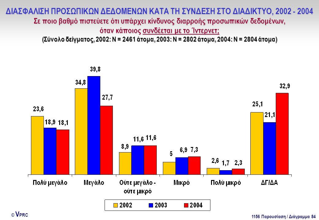 1156 Παρουσίαση / Διάγραμμα 84 © V PRC ΔΙΑΣΦΑΛΙΣΗ ΠΡΟΣΩΠΙΚΩΝ ΔΕΔΟΜΕΝΩΝ ΚΑΤΑ ΤΗ ΣΥΝΔΕΣΗ ΣΤΟ ΔΙΑΔΙΚΤΥΟ, 2002 - 2004 Σε ποιο βαθμό πιστεύετε ότι υπάρχει κίνδυνος διαρροής προσωπικών δεδομένων, όταν κάποιος συνδέεται με το Ίντερνετ; (Σύνολο δείγματος, 2002: Ν = 2461 άτομα, 2003: Ν = 2802 άτομα, 2004: Ν = 2804 άτομα)