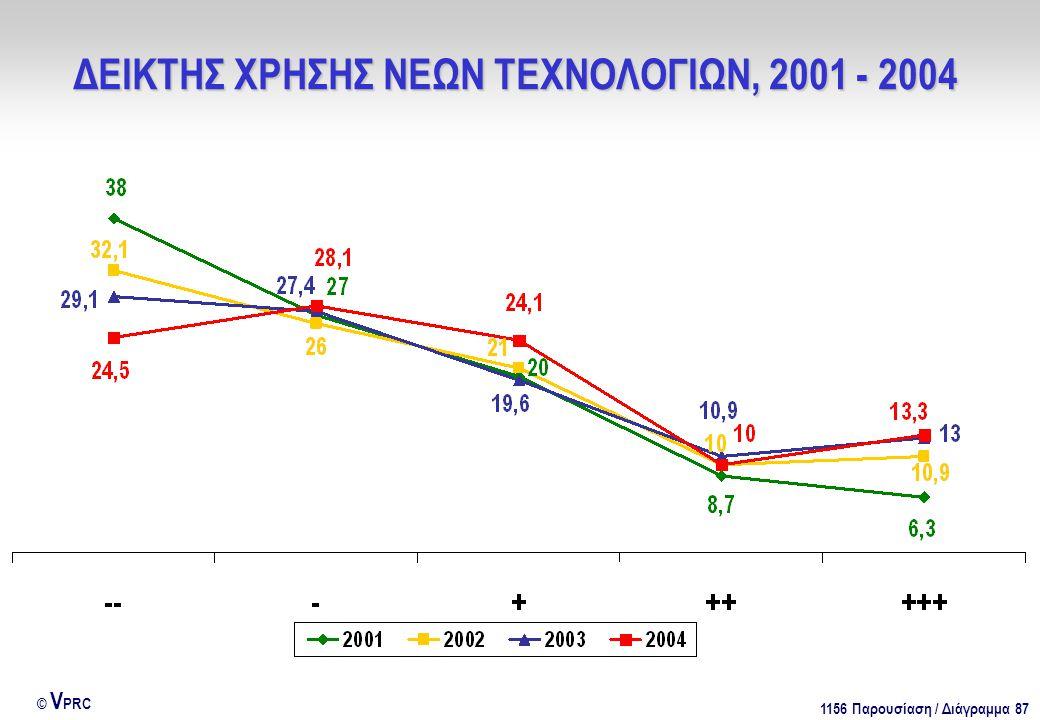 1156 Παρουσίαση / Διάγραμμα 87 © V PRC ΔΕΙΚΤΗΣ ΧΡΗΣΗΣ ΝΕΩΝ ΤΕΧΝΟΛΟΓΙΩΝ, 2001 - 2004