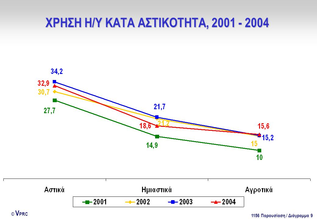 1156 Παρουσίαση / Διάγραμμα 9 © V PRC ΧΡΗΣΗ Η/Υ ΚΑΤΑ ΑΣΤΙΚΟΤΗΤΑ, 2001 - 2004