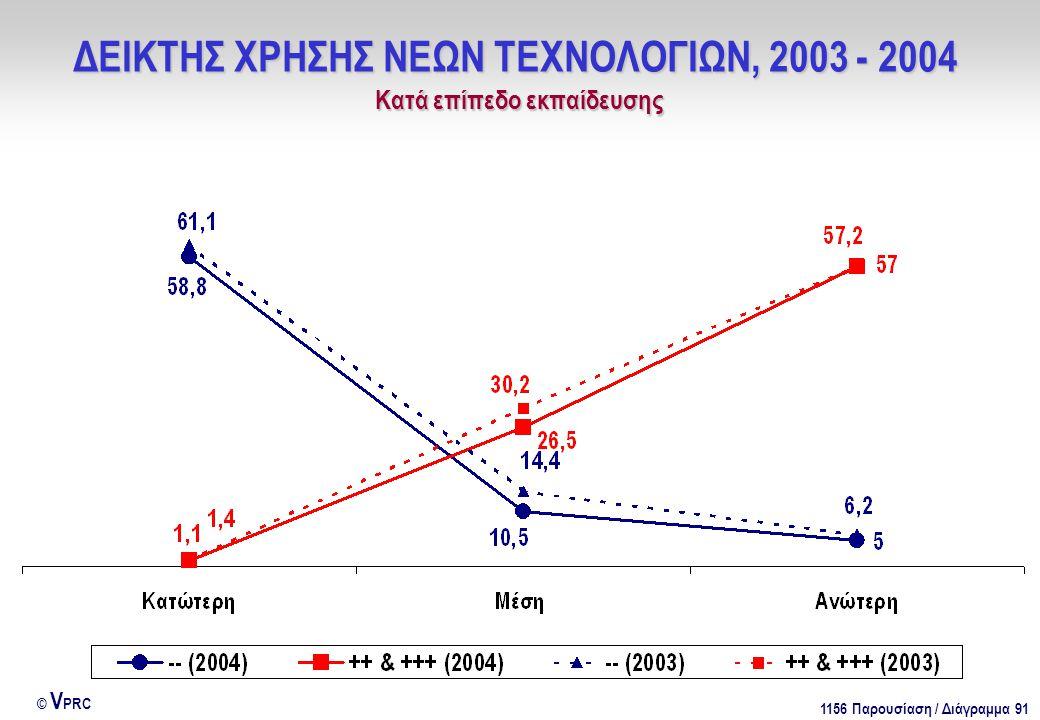 1156 Παρουσίαση / Διάγραμμα 91 © V PRC ΔΕΙΚΤΗΣ ΧΡΗΣΗΣ ΝΕΩΝ ΤΕΧΝΟΛΟΓΙΩΝ, 2003 - 2004 Kατά επίπεδο εκπαίδευσης