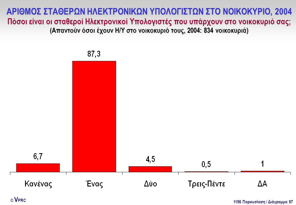 1156 Παρουσίαση / Διάγραμμα 97 © V PRC ΑΡΙΘΜΟΣ ΣΤΑΘΕΡΩΝ ΗΛΕΚΤΡΟΝΙΚΩΝ ΥΠΟΛΟΓΙΣΤΩΝ ΣΤΟ ΝΟΙΚΟΚΥΡΙΟ, 2004 Πόσοι είναι οι σταθεροί Ηλεκτρονικοί Υπολογιστές που υπάρχουν στο νοικοκυριό σας; (Απαντούν όσοι έχουν Η/Υ στο νοικοκυριό τους, 2004: 834 νοικοκυριά)
