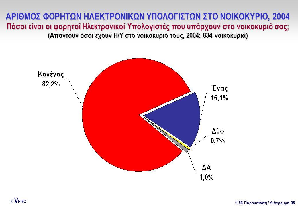 1156 Παρουσίαση / Διάγραμμα 98 © V PRC ΑΡΙΘΜΟΣ ΦΟΡΗΤΩΝ ΗΛΕΚΤΡΟΝΙΚΩΝ ΥΠΟΛΟΓΙΣΤΩΝ ΣΤΟ ΝΟΙΚΟΚΥΡΙΟ, 2004 Πόσοι είναι οι φορητοί Ηλεκτρονικοί Υπολογιστές που υπάρχουν στο νοικοκυριό σας; (Απαντούν όσοι έχουν Η/Υ στο νοικοκυριό τους, 2004: 834 νοικοκυριά)